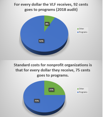 For every dollar the VLF receives, 92 cents goes to programs (2018 audit). Standard costs for nonprofit orgnizations is that for every dollar they receive, 75 cents goes to programs. Graphic of two pie charts.