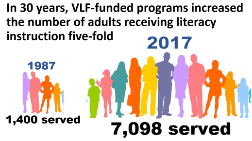 Image of the number increase inf adullt students who received literacy instruction in VLF funded programs, from 1,400 in 1987 to 7,098 in 2017