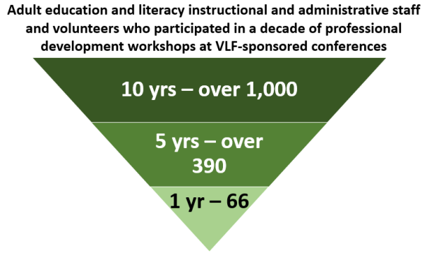 Upside down pyramid showing the itotal number of participants in year 1 - 66, by year 5 - over 390, and in a decade - over 1,000