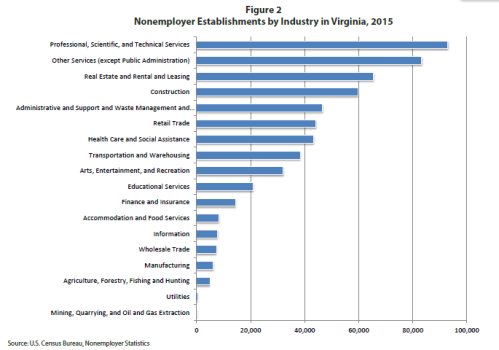 Image of a bar graph about nonemployer establishments by industry in Virginia, 2015.